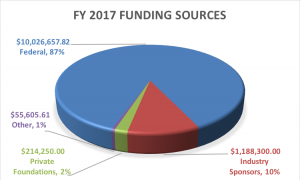 FY2017 Funding Sources