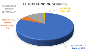 fy2019-funding-sources