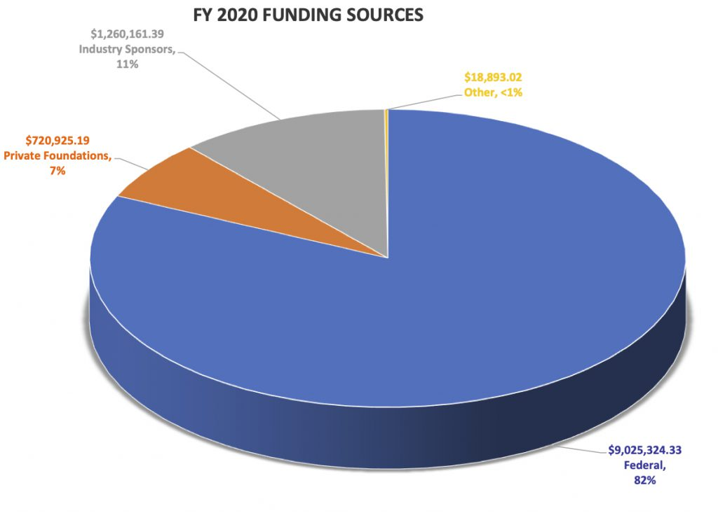 FY 2020 Funding Sources
